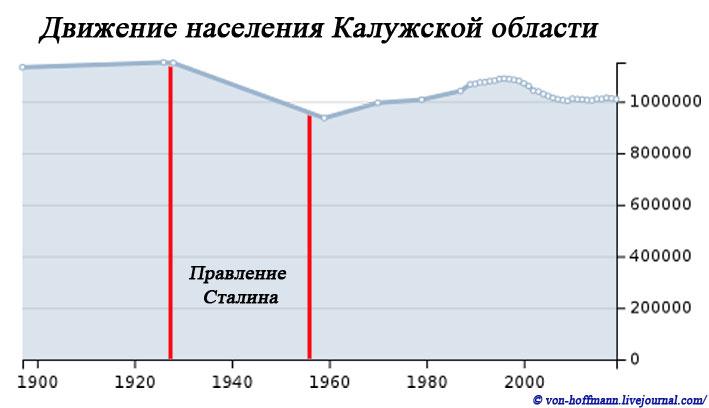 Движение-населения-Калужской-области
