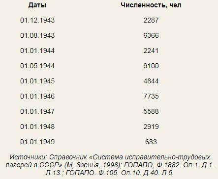 Численность-широковского-лагеря