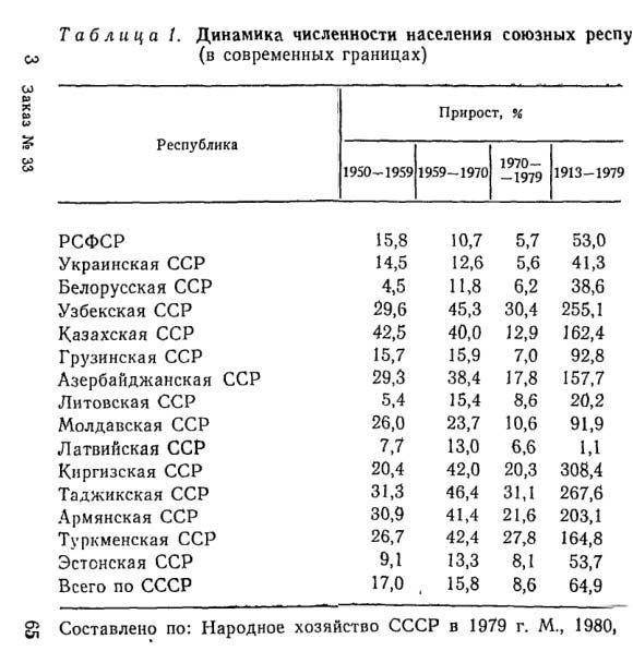 Динамика численности населения СССР