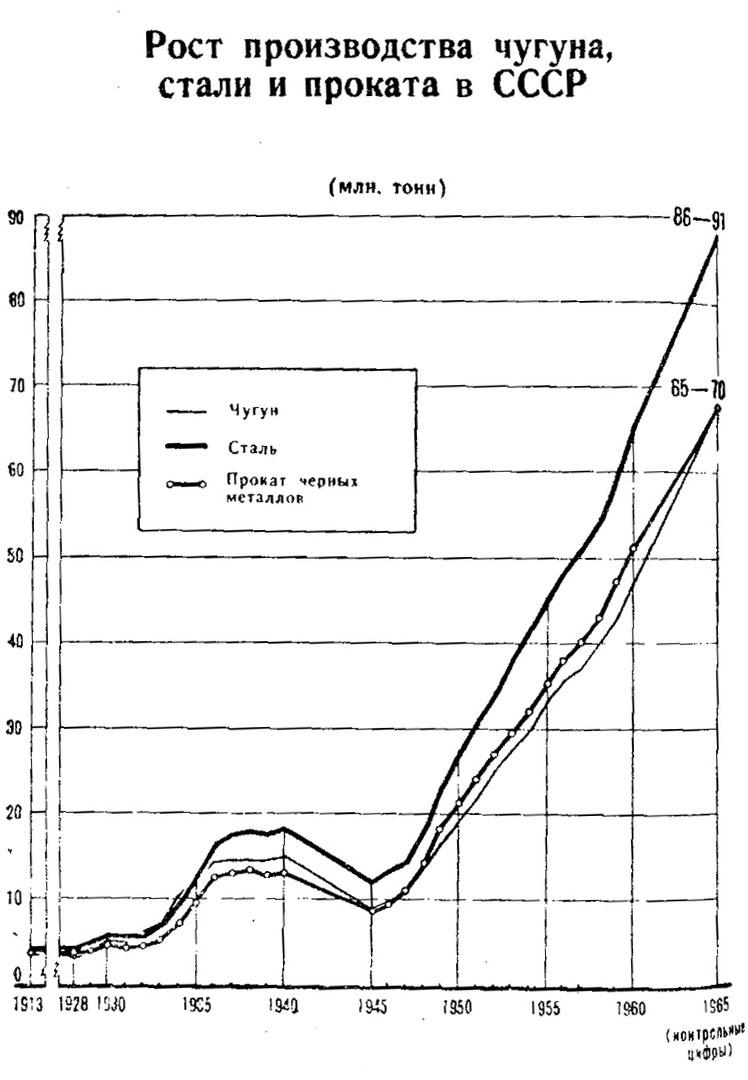 Металлургия-СССР-статистика