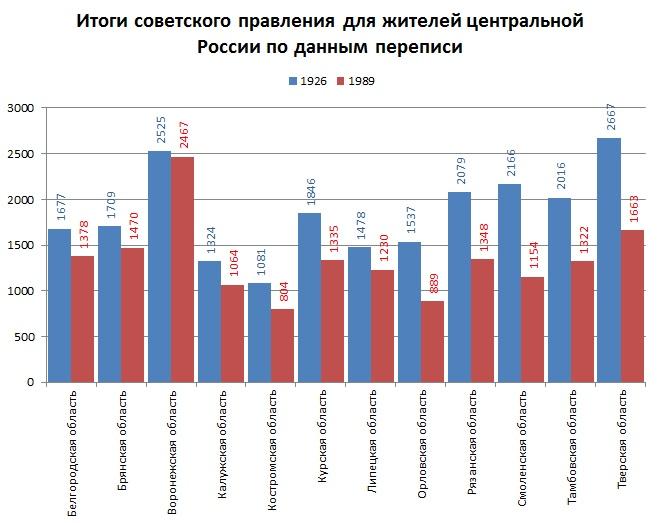Население областей России