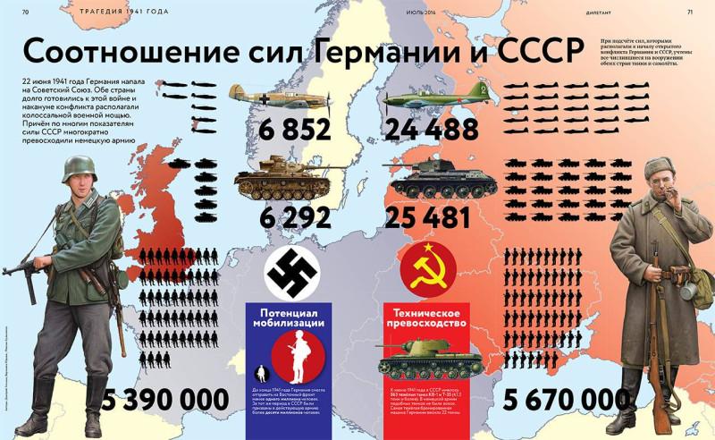 СССР-Германия соотношение сил