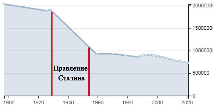 Население-Орловской-области