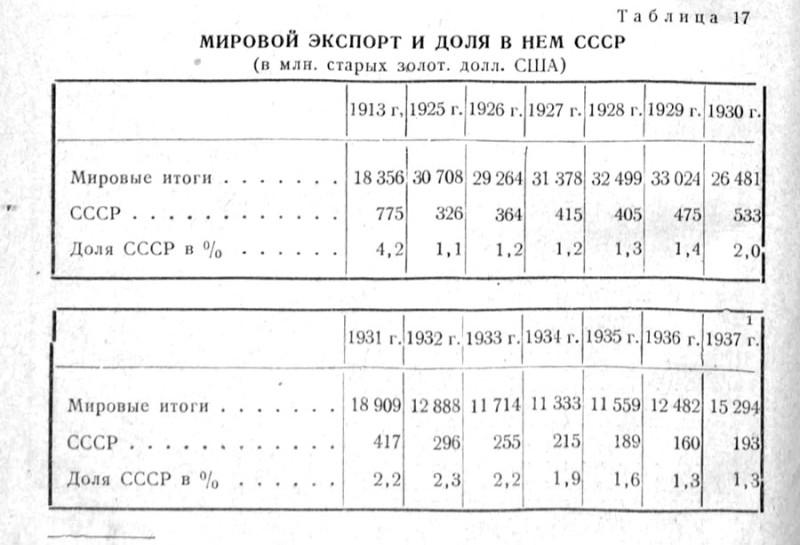 Доля-СССР-в-мировом-экспорте