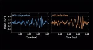 G-wave signals