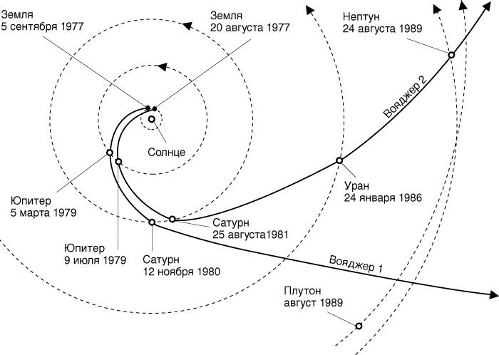 Траектории