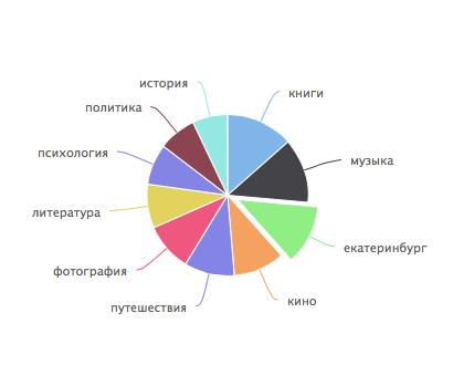 Рейтинг_интересы