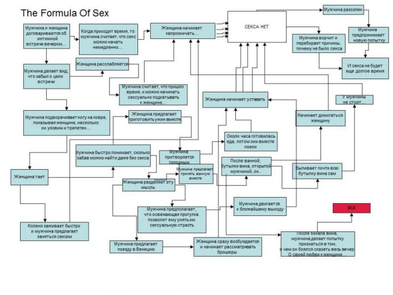 Формула секса