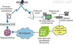 односторонний спутниковый интернет тарифы