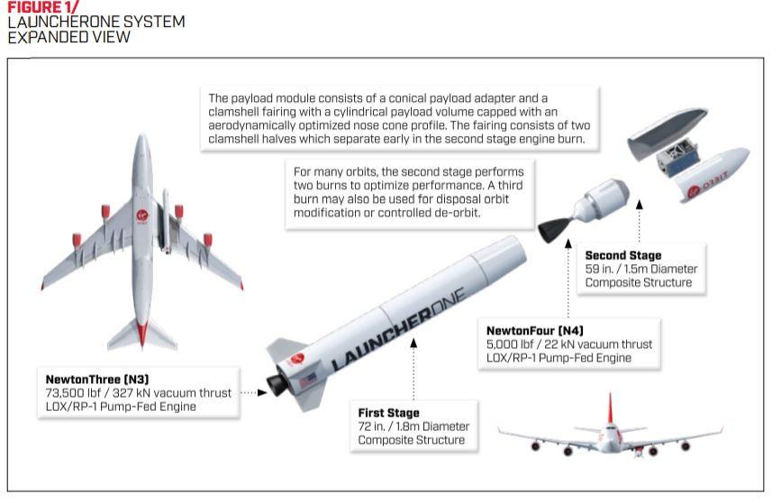 Первый старт ракеты LauncherOne Ричарда Бренсона закончился аварией