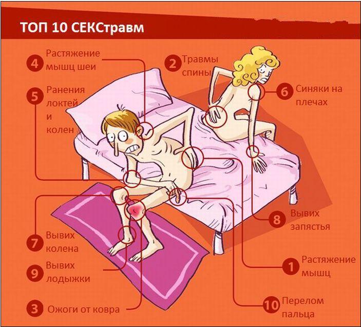 Травмы при сексе у женщин
