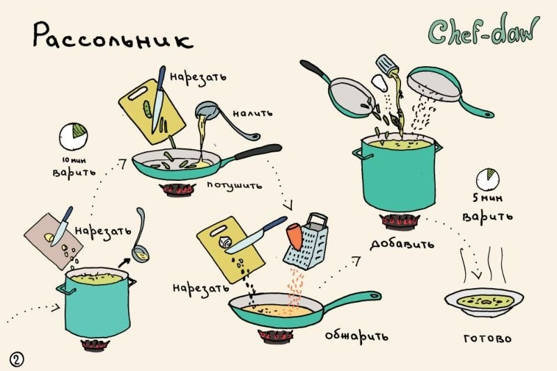 131014123851_kartinkah-recepty-kulinarnye-kartinki-smeshnye-kartinki-fotoprikoly_64664771