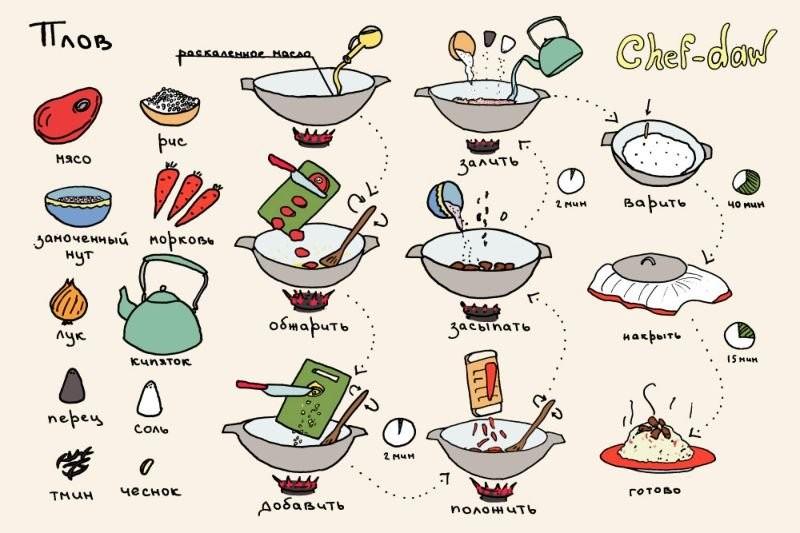 Кулинарные хитрости рецепты простые и вкусные