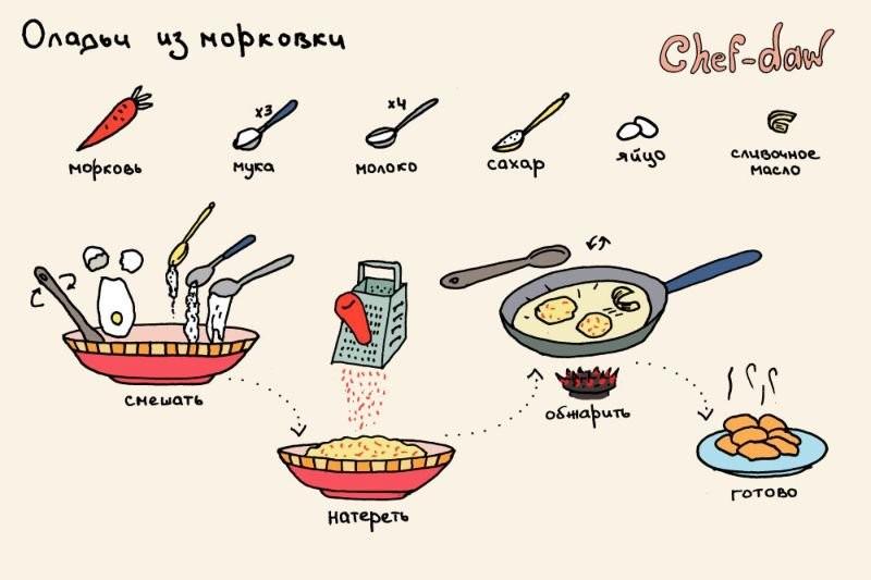 131014123921_kartinkah-recepty-kulinarnye-kartinki-smeshnye-kartinki-fotoprikoly_7390923135