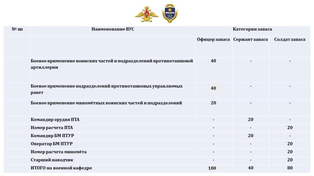 нормы для поступления в военное училище