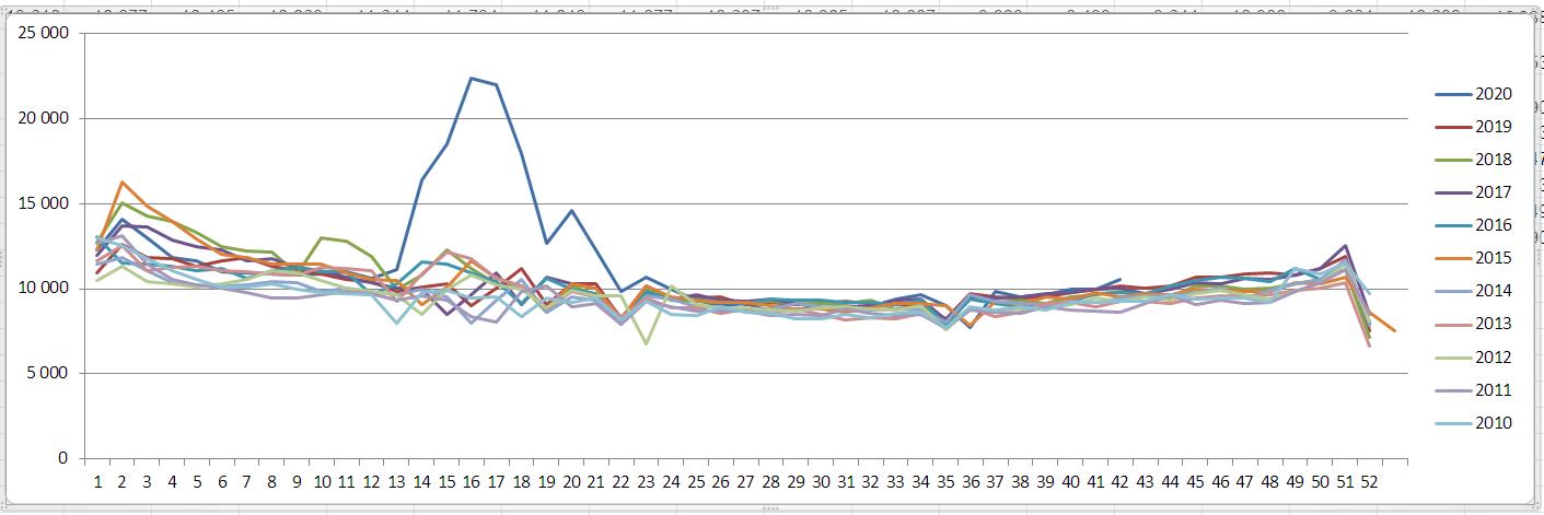 Общая недельная смертность по Великобритании за последние 10 лет