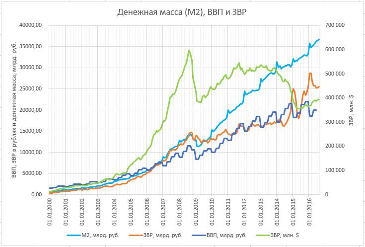 М2 ЗВР и ВВП.png