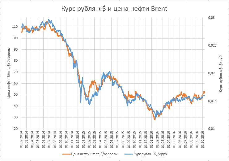 Курс рубля и нефть 2016-10-13.png