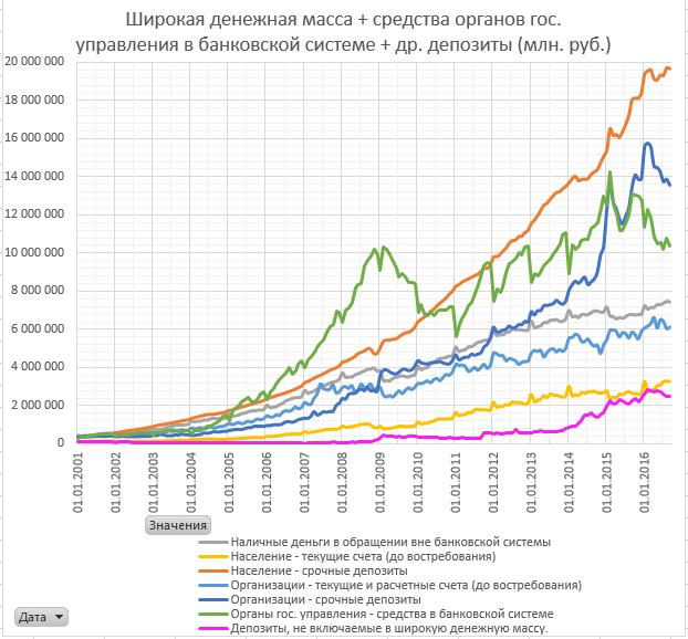 Самая широкая денежная масса 2016-11-03.png