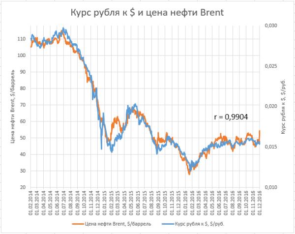 Курс рубля и нефть 2016-12-01.png