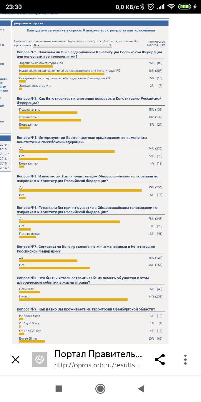 Сайт правительства Оренбургской области проводит опрос о голосовании за поправки в Конституцию РФ. Самый главный вопрос - что во время голосования вы хотите оставить себе на память? Я написал про художественную книгу и кружку. 95% знают про опрос. 78% идут на голосование,55% будут голосовать против.
