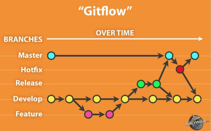 git-flow-timeline