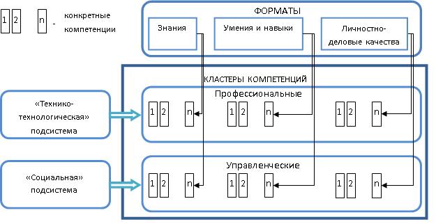 Форматно-кластерная модель