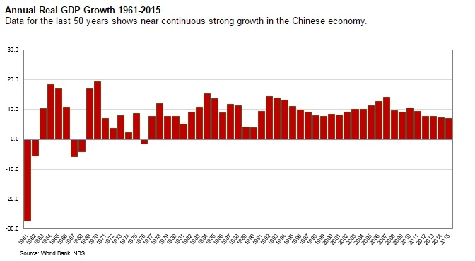 chinas economy growing so fast essay