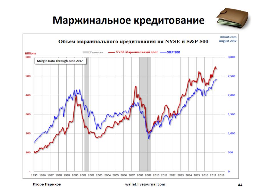 маржинальное кредитование