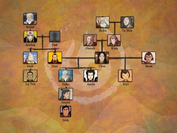 legend-of-korra-family-tree-zuko