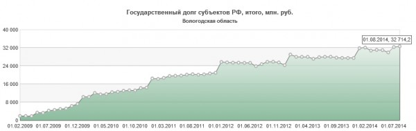 График долга