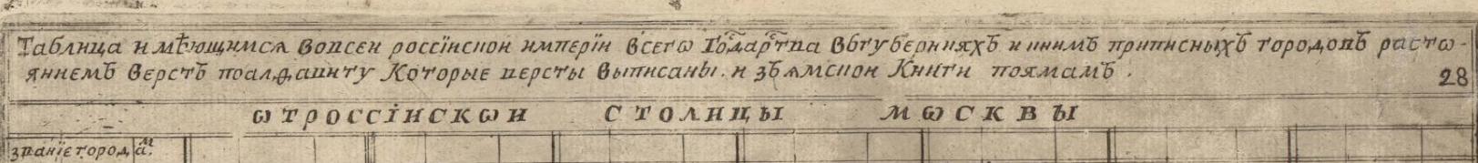 Пермь Вятка Резань 1 Книга именуемая Брюсовской календарь