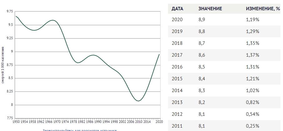Коэффициент смертности в США