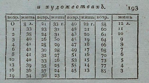Смертность в городах и на селе 2 Письмовник,  Содержащий в себе науку российскаго языка со многим присовокуплени