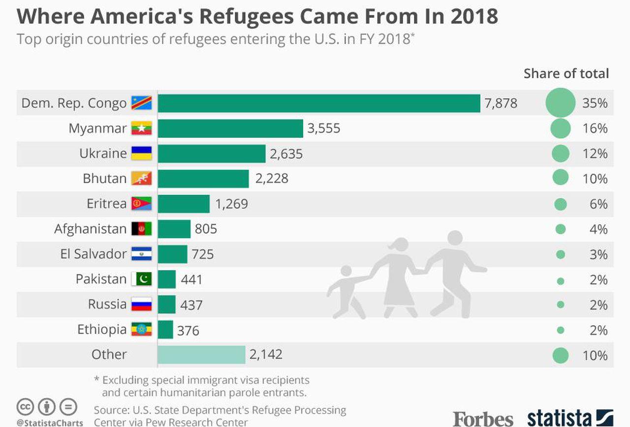 Количество беженцев в США в 2018 году.