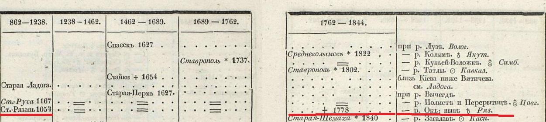 Старая Резань уничтожена а 1778 году  Общий список русских городов