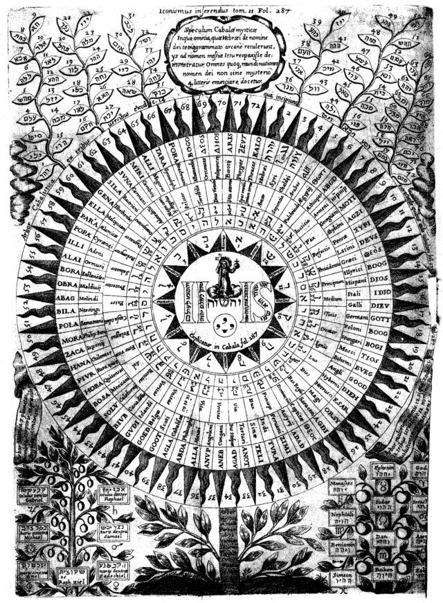 «Диаграмма» имён Бога из книги «Oedipus Aegyptiacus» Афанасия Кирхера (Рим, 1652—1654)