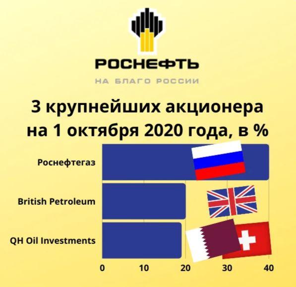 Роснефтегаз обеспечает пресловутое «государственное участие»