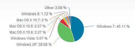 Windows 8 market share - Jan 2012