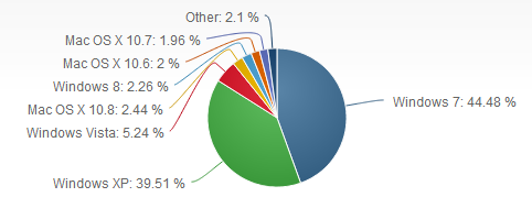 Windows 8 market share - Feb 2013