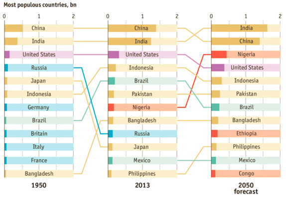 Most populous countries