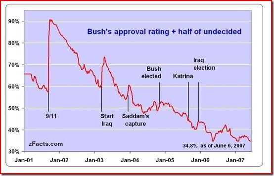 bush-approval_prop