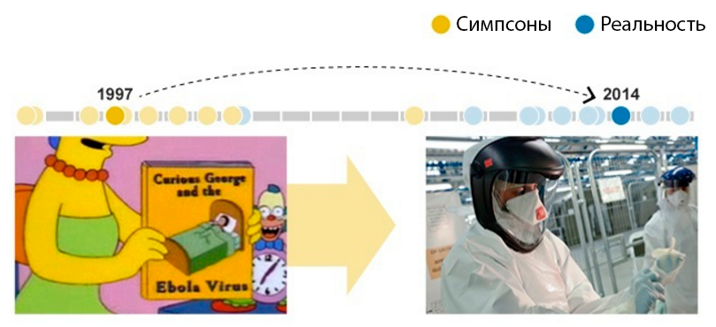 Симпсоны и эбола