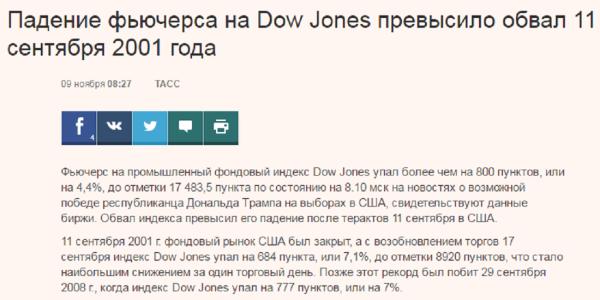 падение фьючерса на Dow Jones