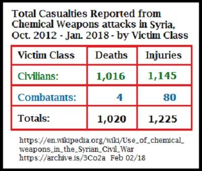 «Химические» и ракетные атаки в Сирии: кто за ними стоит?