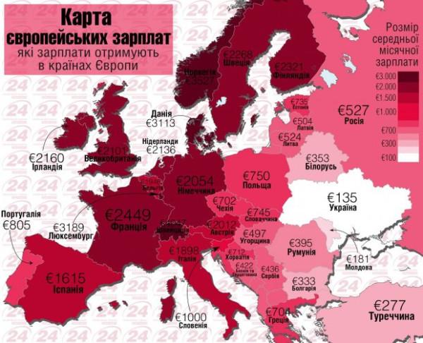 средние зарплаты по Украине