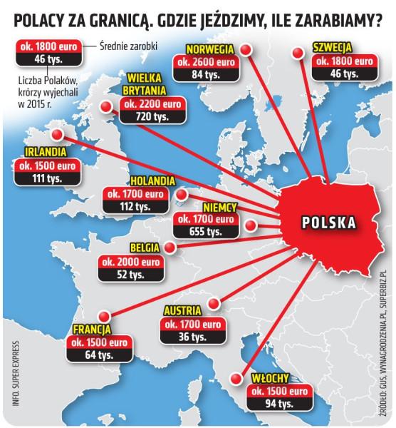 Поляки за границей заработки