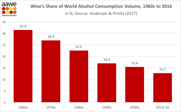 wine consumption 1960-2016