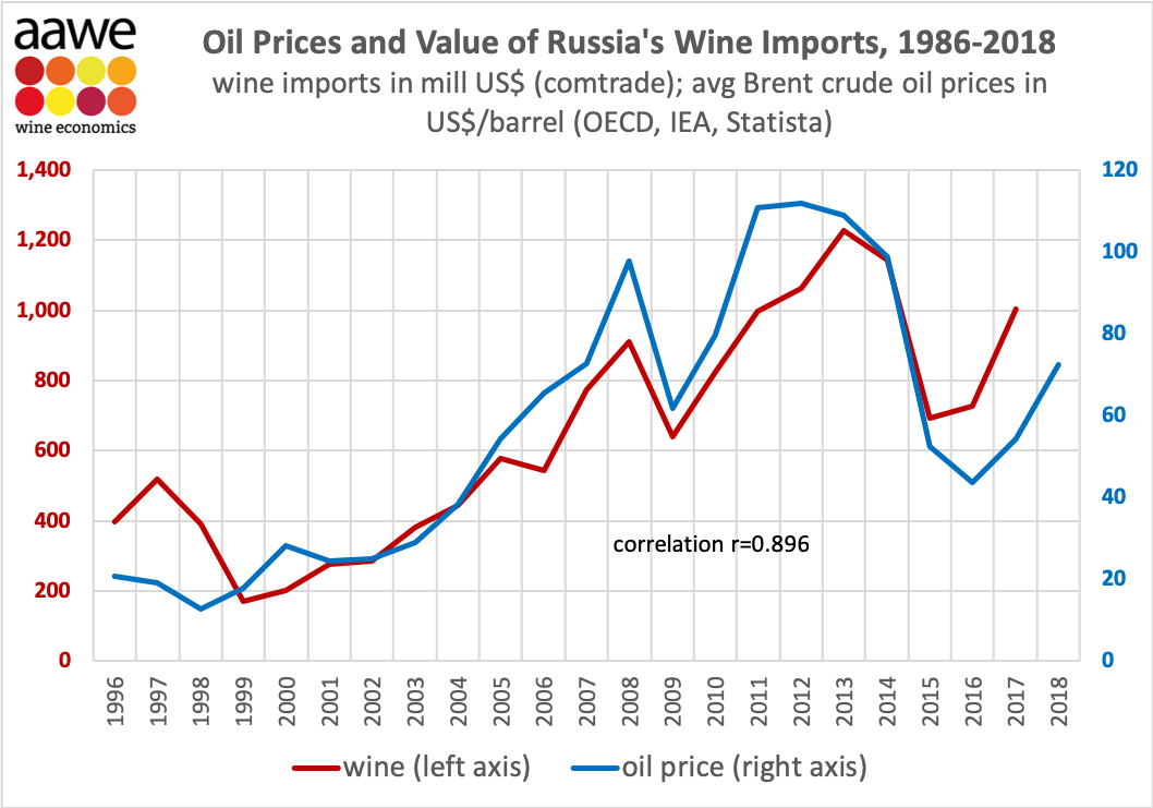 correlation improt and oil price