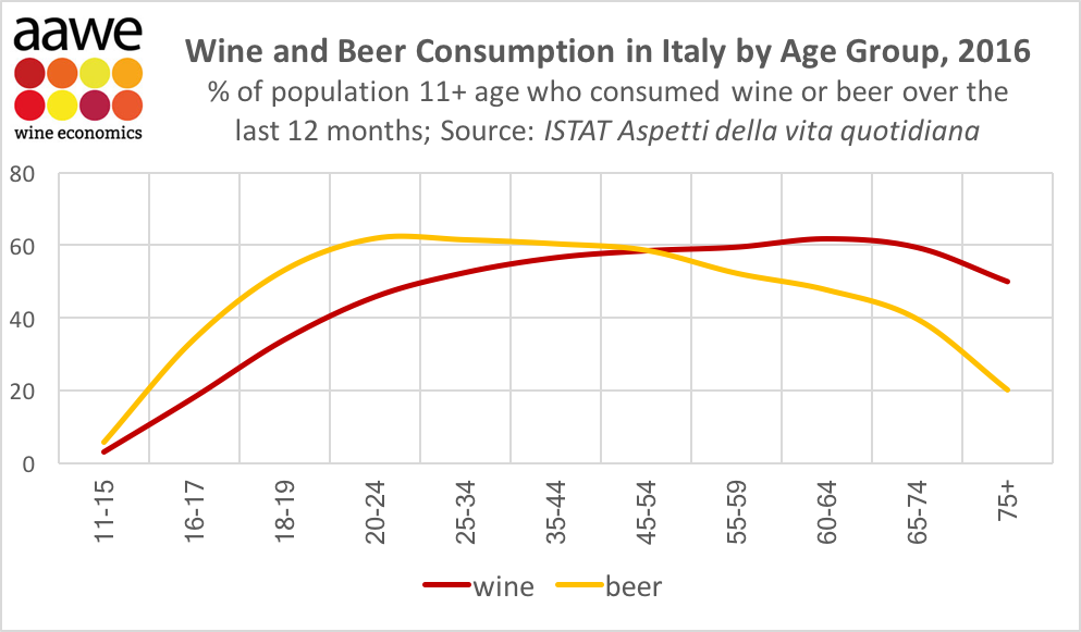 wine_beer_by age
